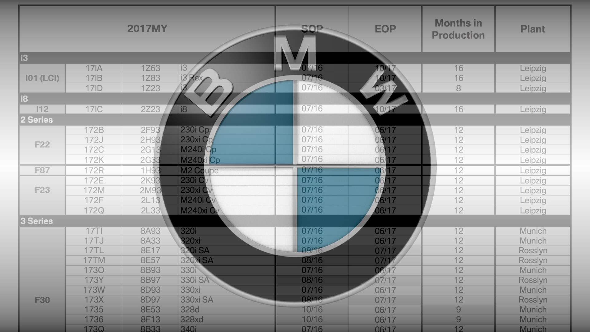 2018 bmw production schedule. unique schedule my2017 bmw na production schedule m3 m4 3 4 6 7 series ending early  in february to 2018 bmw production schedule