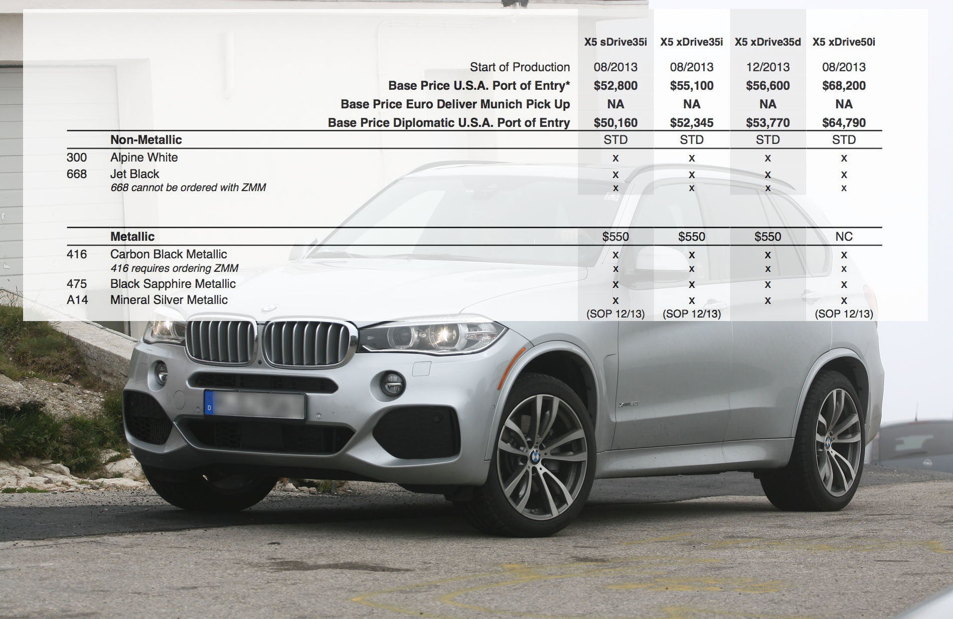2014 Bmw X5 Full U S Price Guide