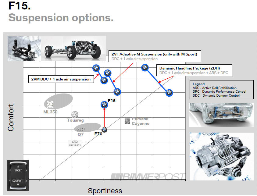 Bmw F15 X5 Suspension Options Chart And Comparison To Competitors