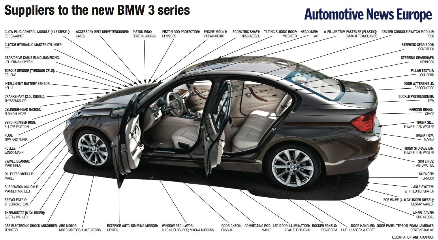 Suppliers To The Bmw 3 And 4 Series