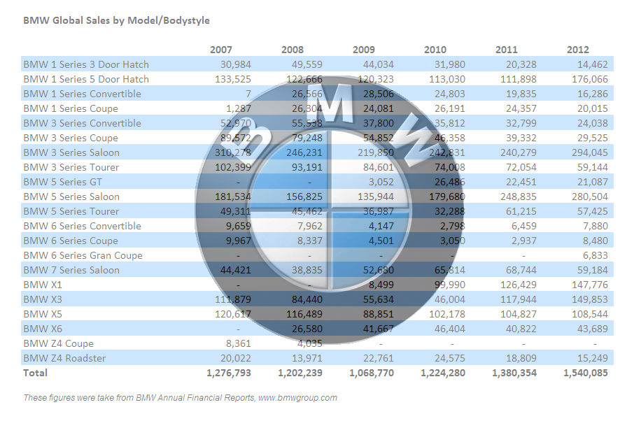 Bmw Sales Figures By Model For Past Six Years 3 And 5