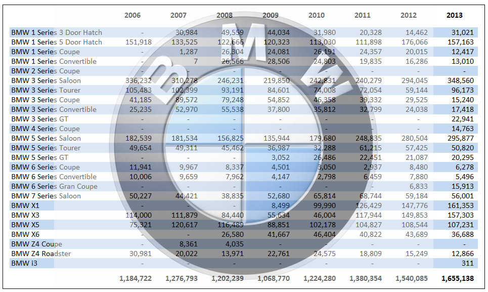 2006 2013 Bmw Global Sales Figures By Model Amp Bodystyle