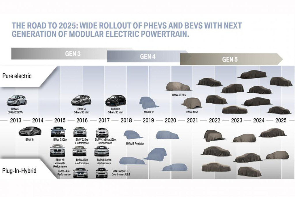 bmws electrification future road map to 2025